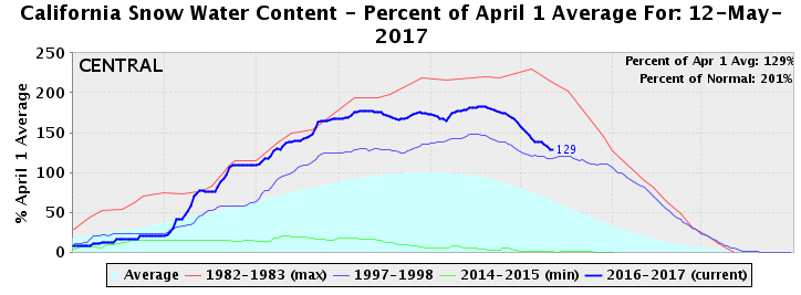 Snow water content graph for Central California