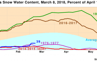 Snow water content graph for Central California as of March 8, 2018
