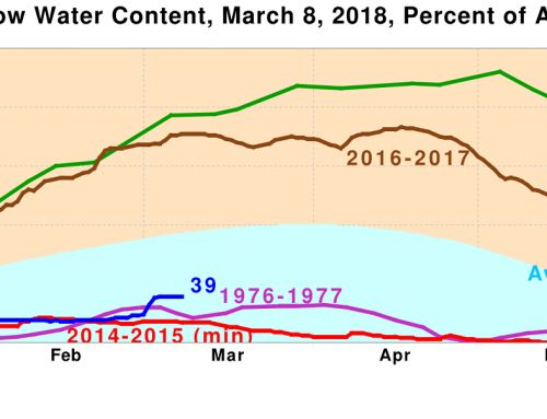 Archive: SFAR Water Year Forecast March 2018